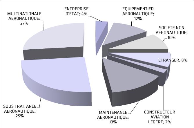 licence professionnelle conception et industrialisation
