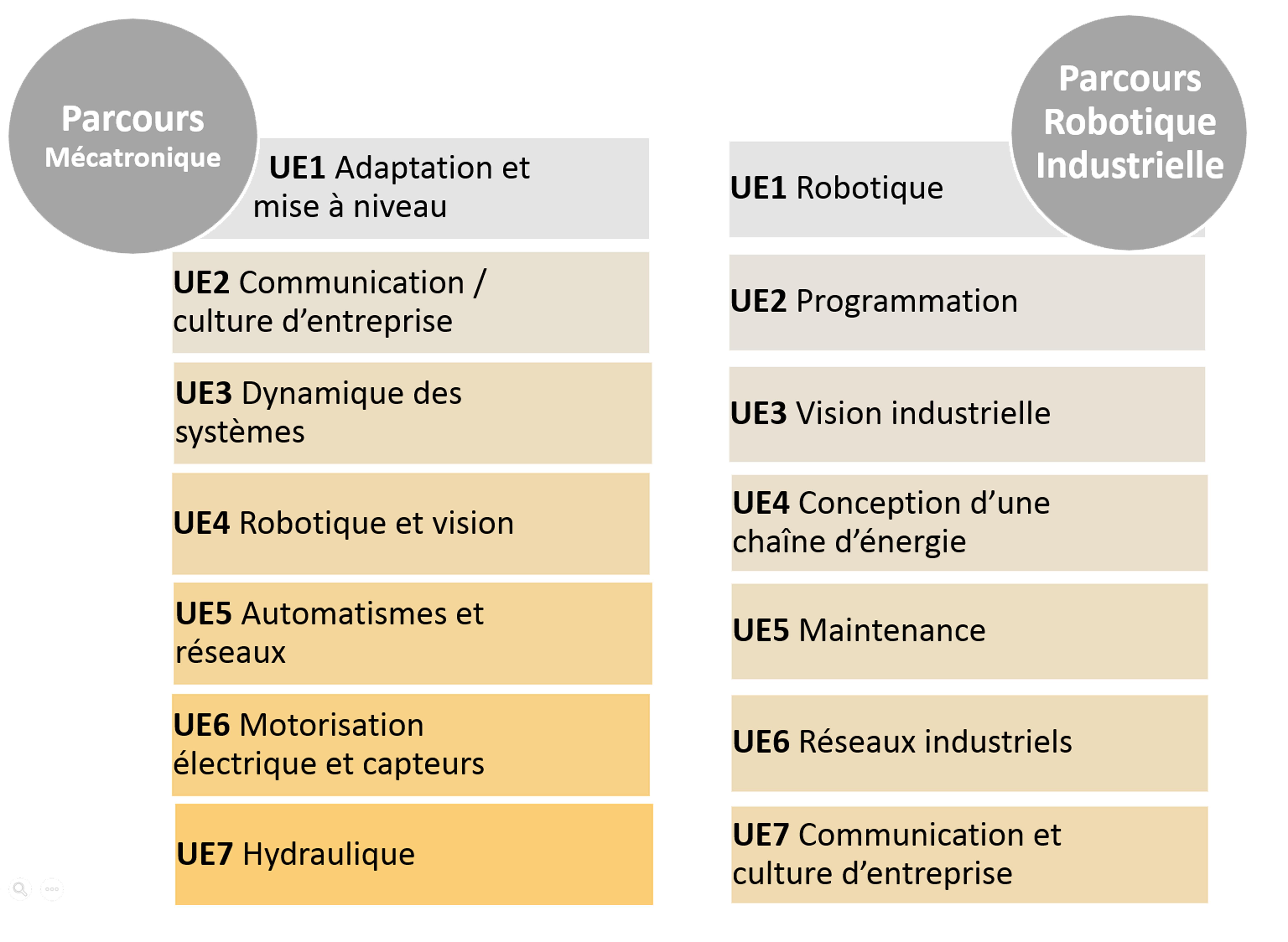 Licence Professionnelle Mécatronique Et Robotique Iut Du Creusot Ub